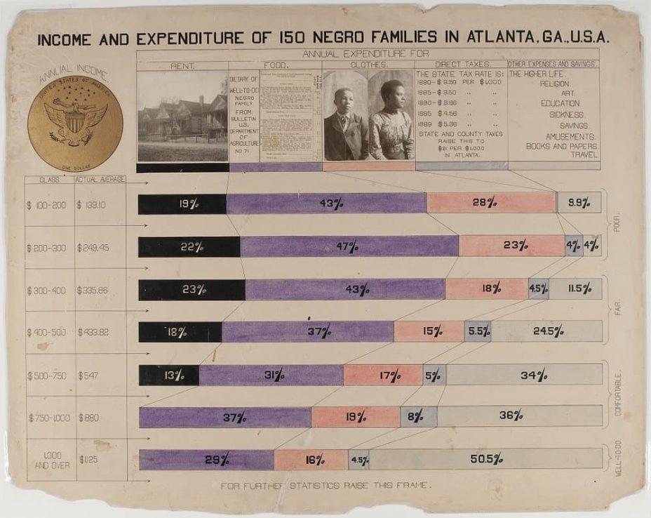 w e dubois infographic 1900