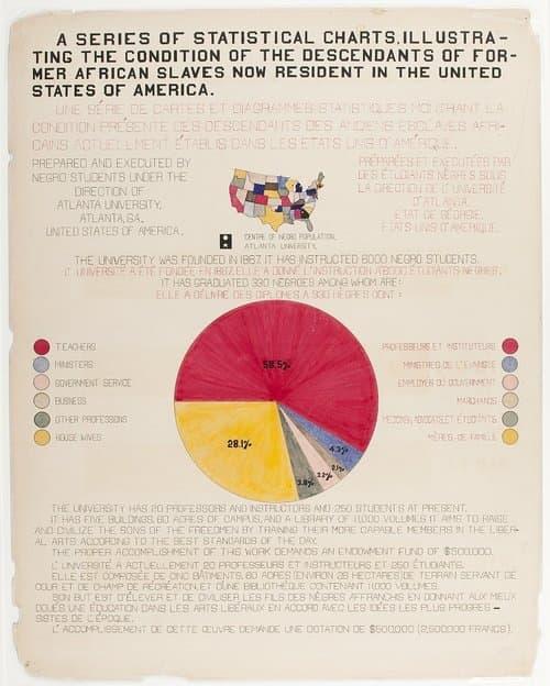 w e dubois infographic 1900 infographic